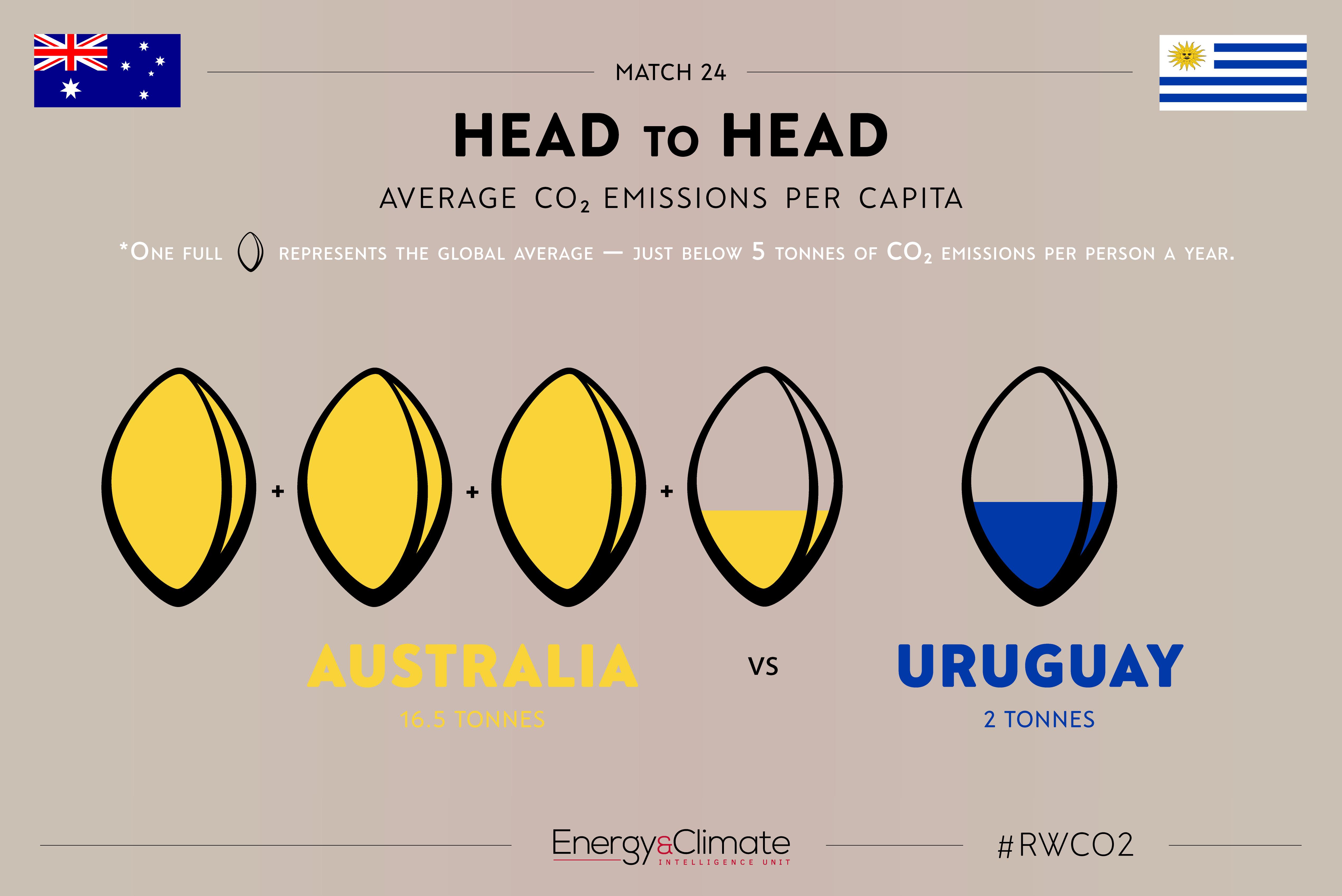 Australia v Uruguay per capita emissions
