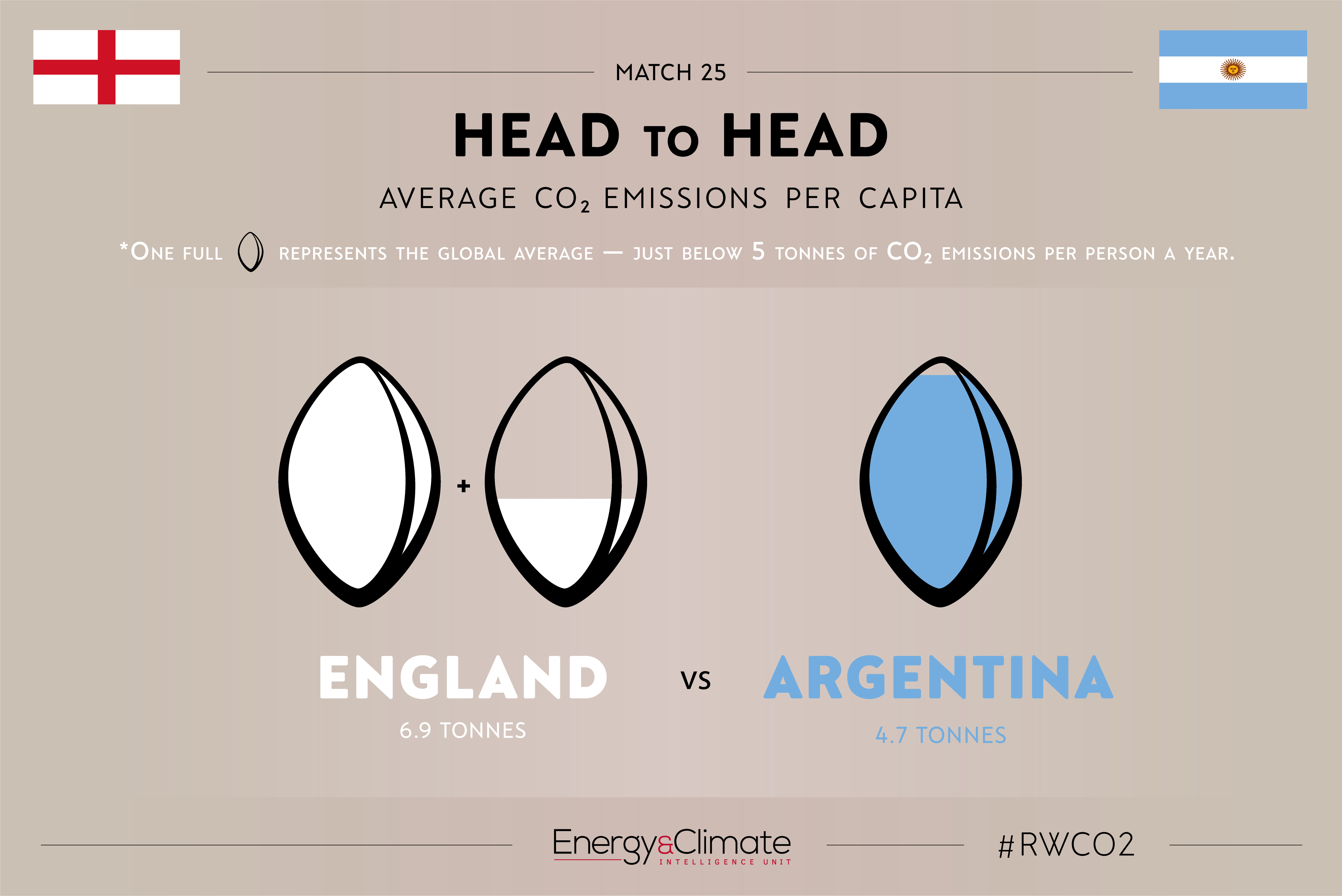 England v Argentina per capita emissions