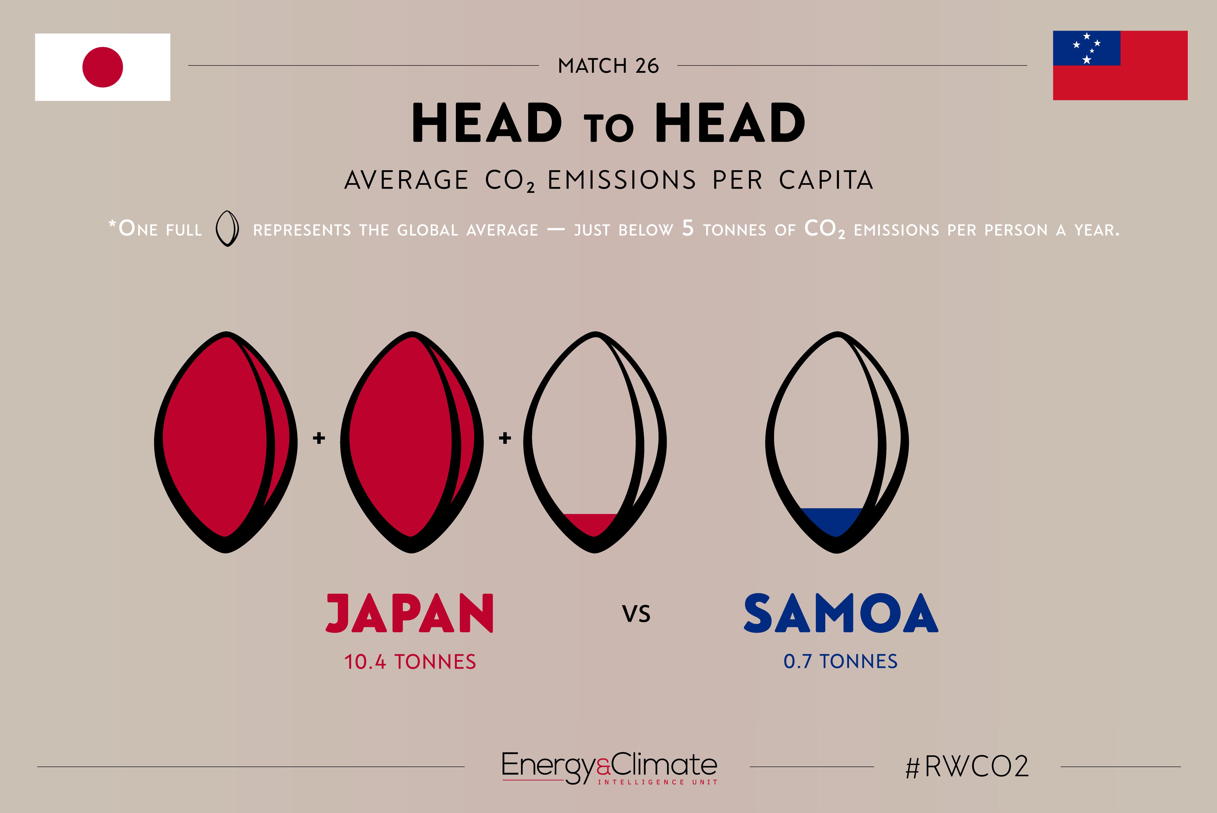 Japan v Samoa per capita emissions