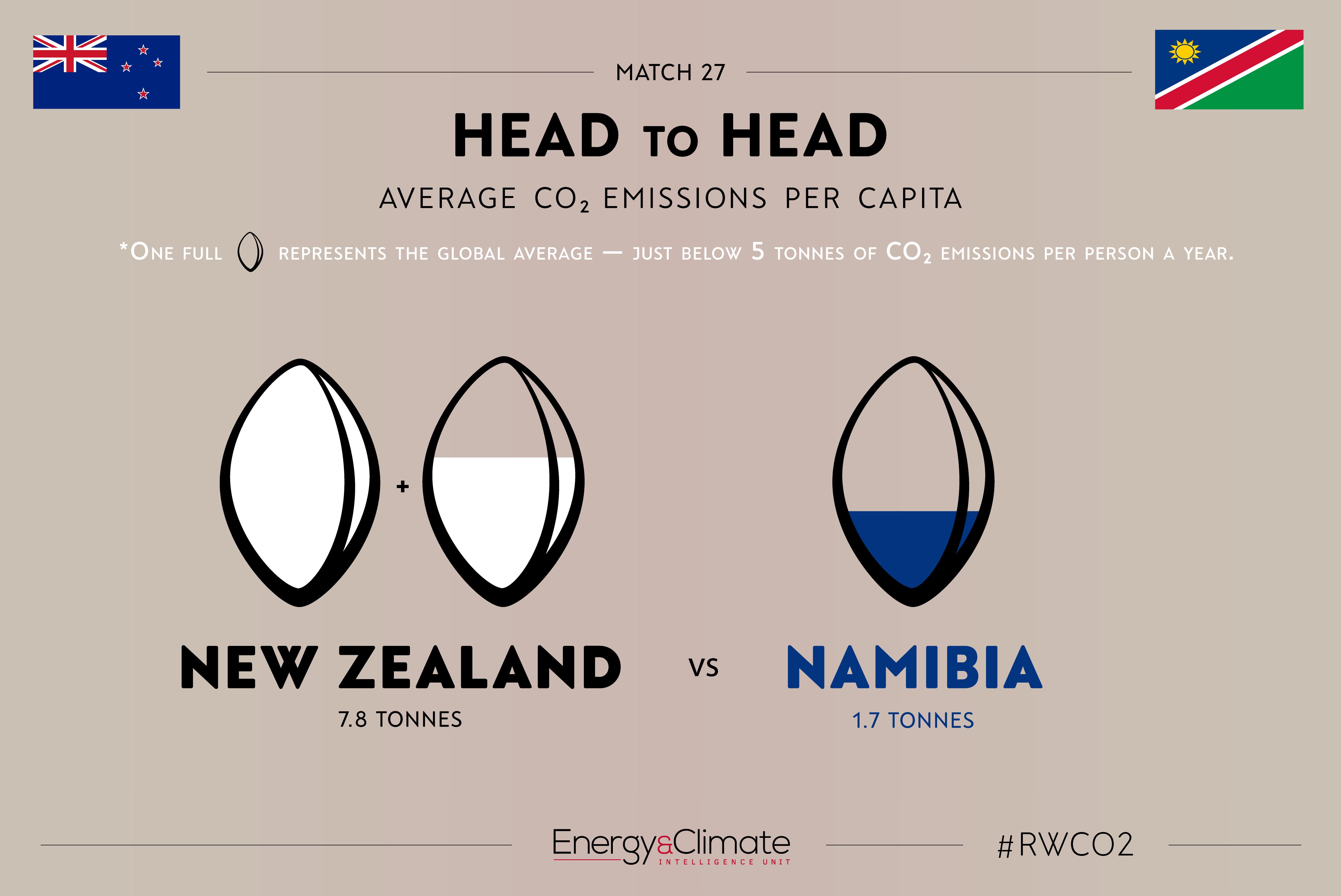 New Zealand v Namibia per capita emissions
