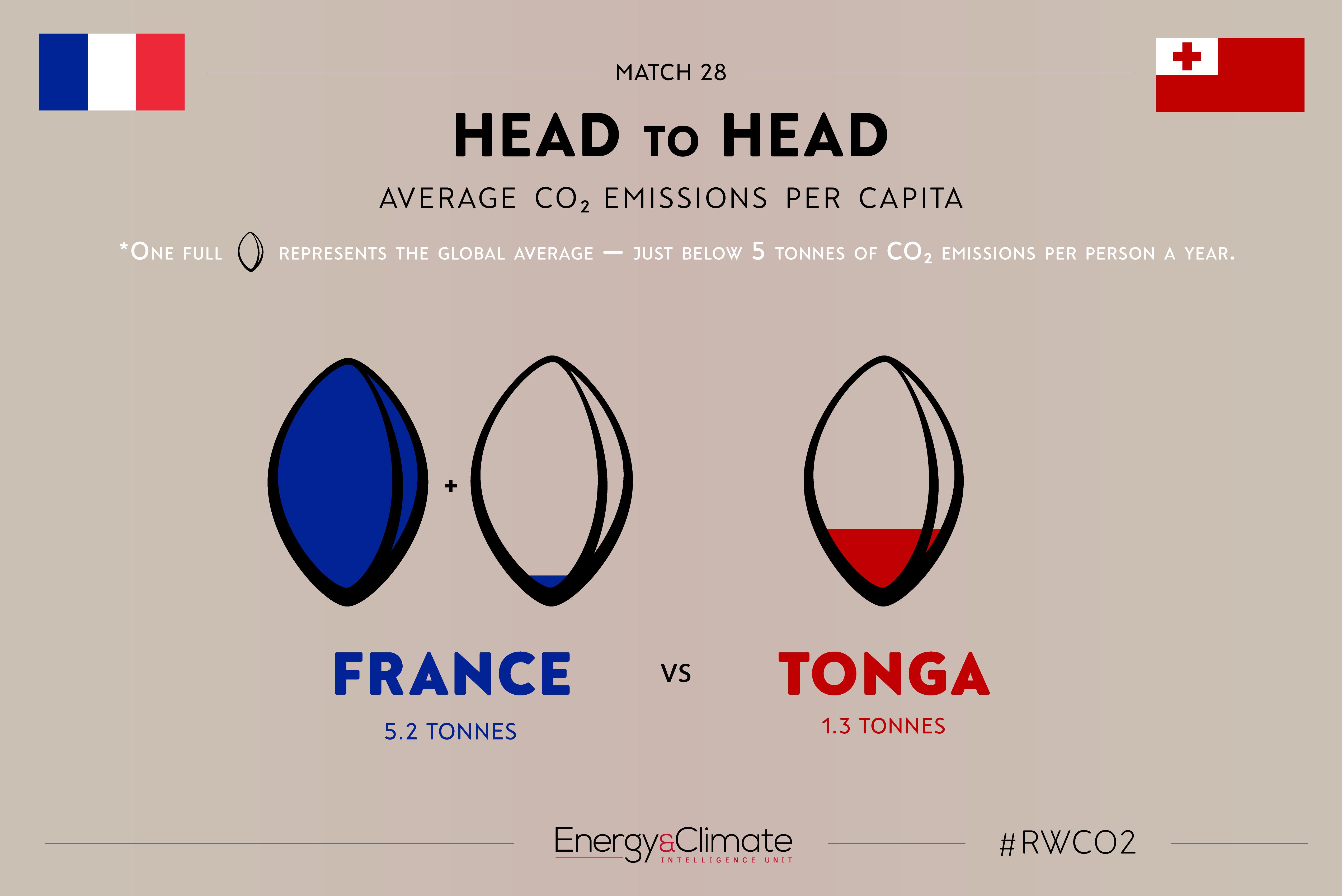 France v Tonga per capita emissions