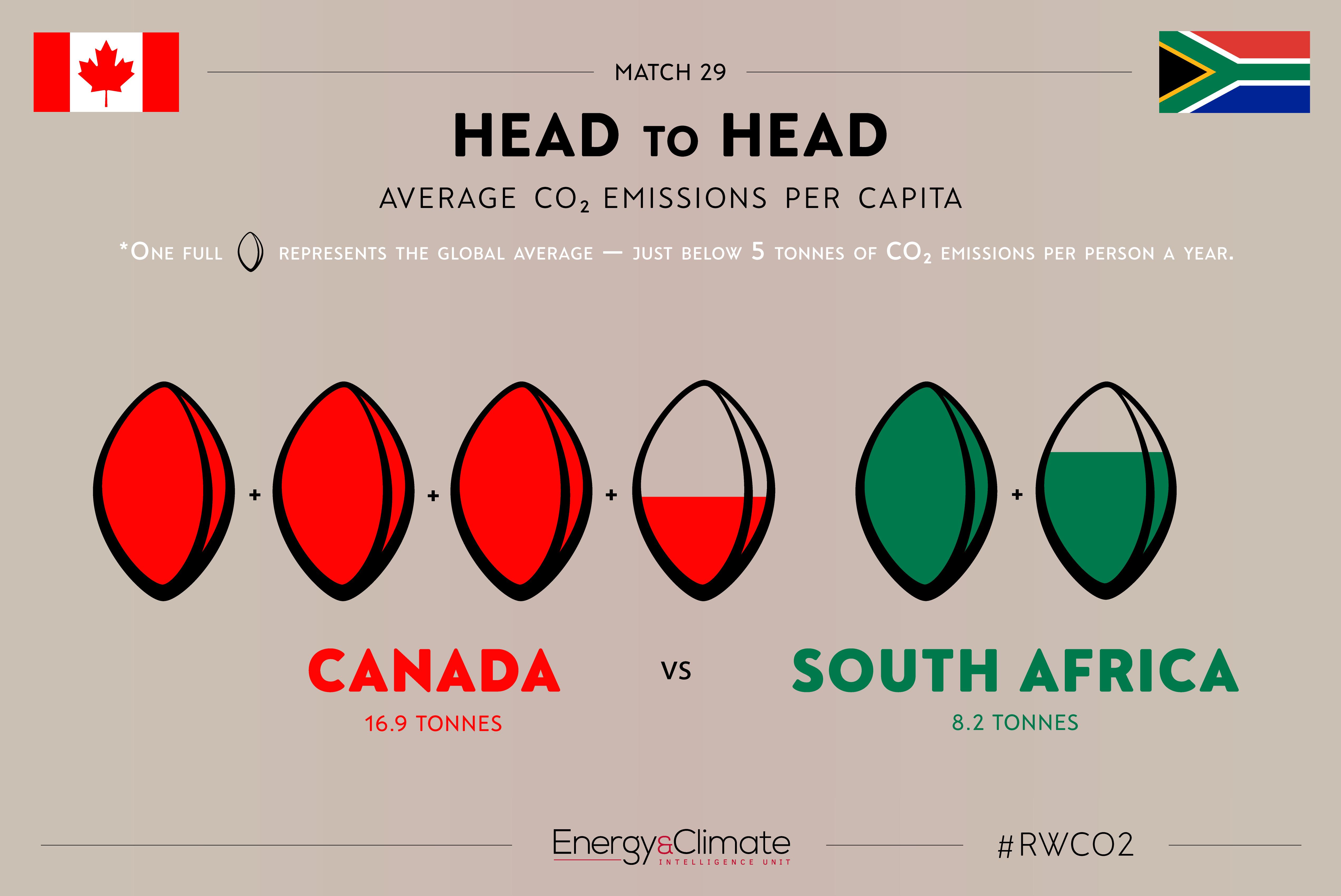Canada v South Africa per capita emissions