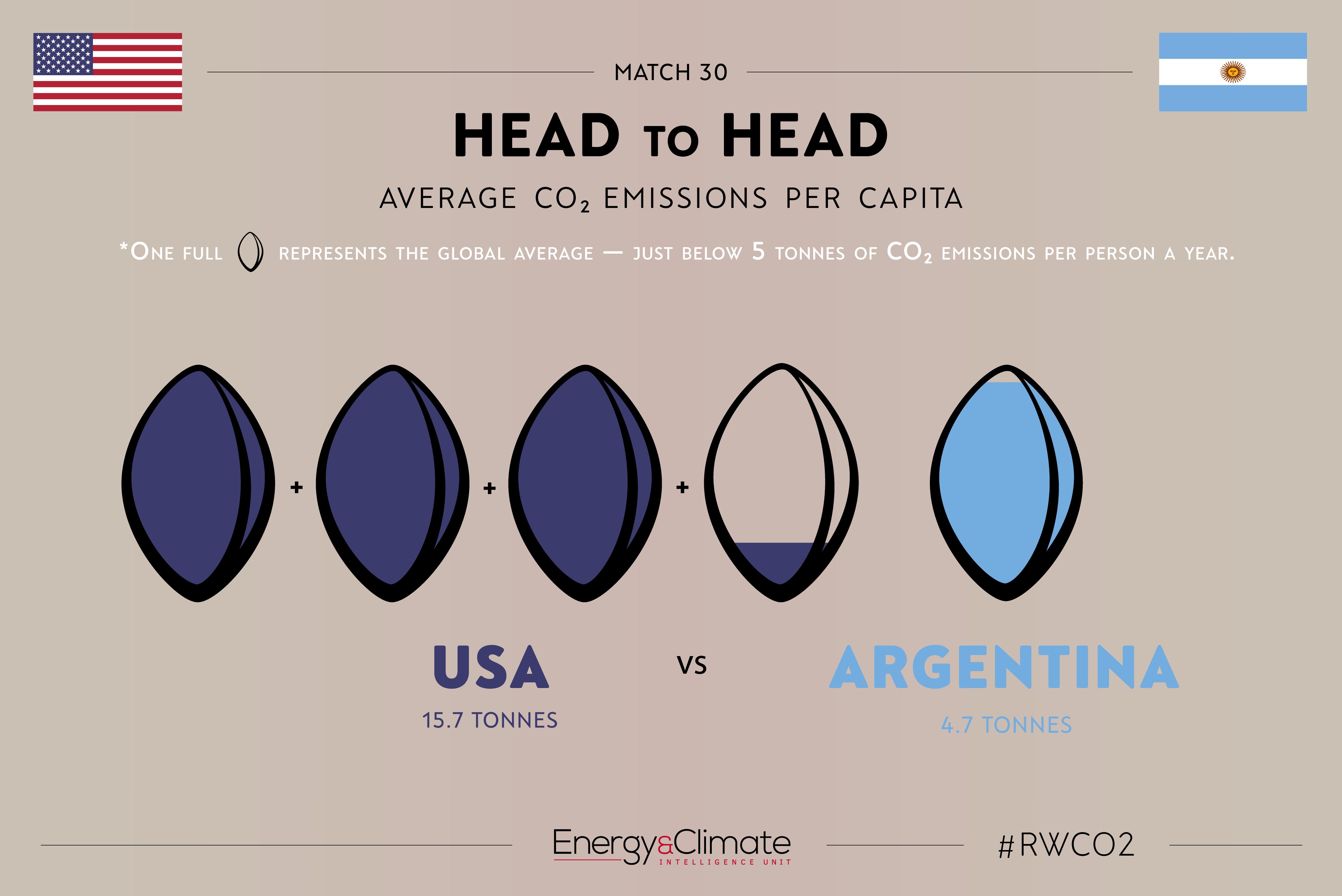 USA v Argentina per capita emissions