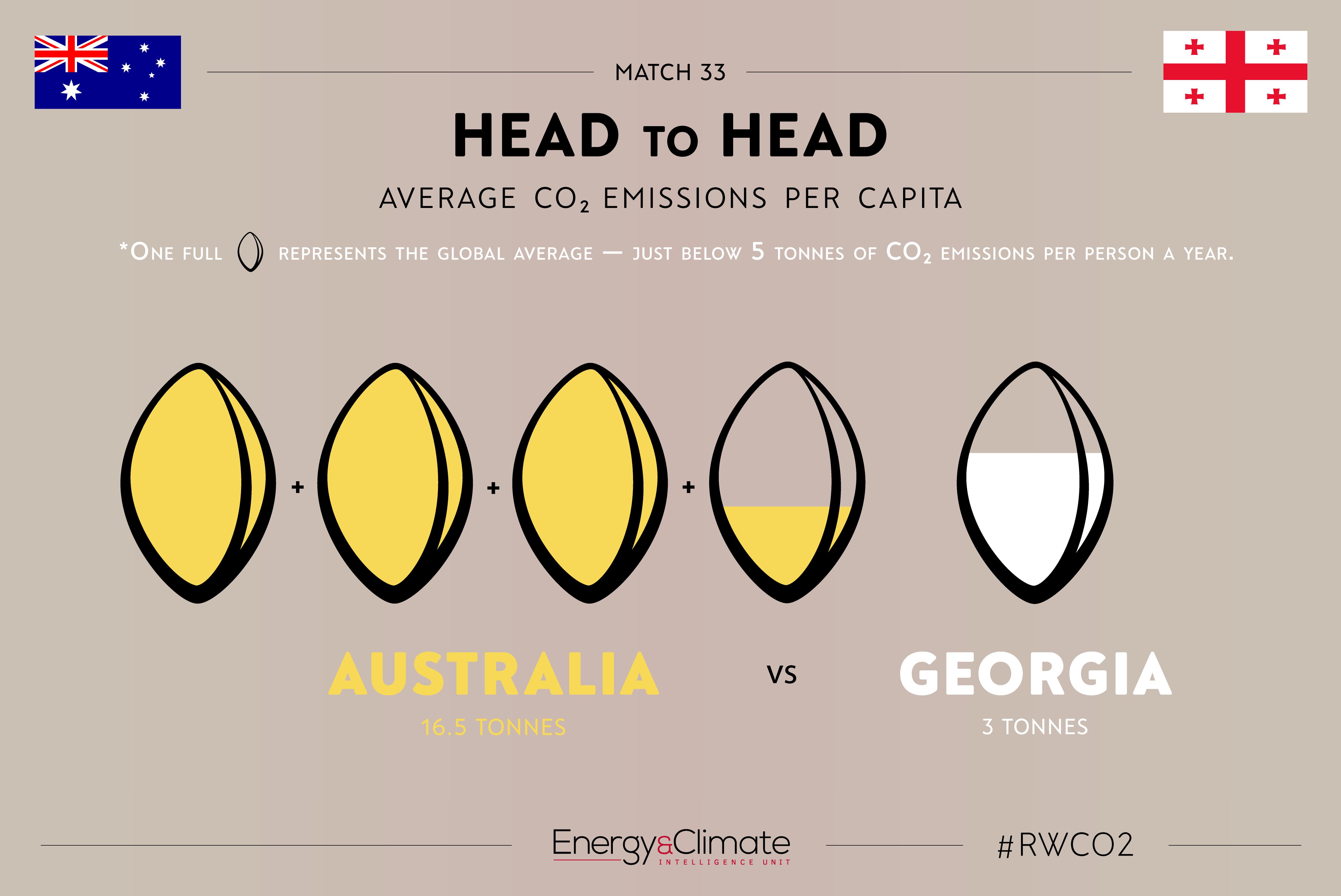Australia v Georgia - per capita emissions