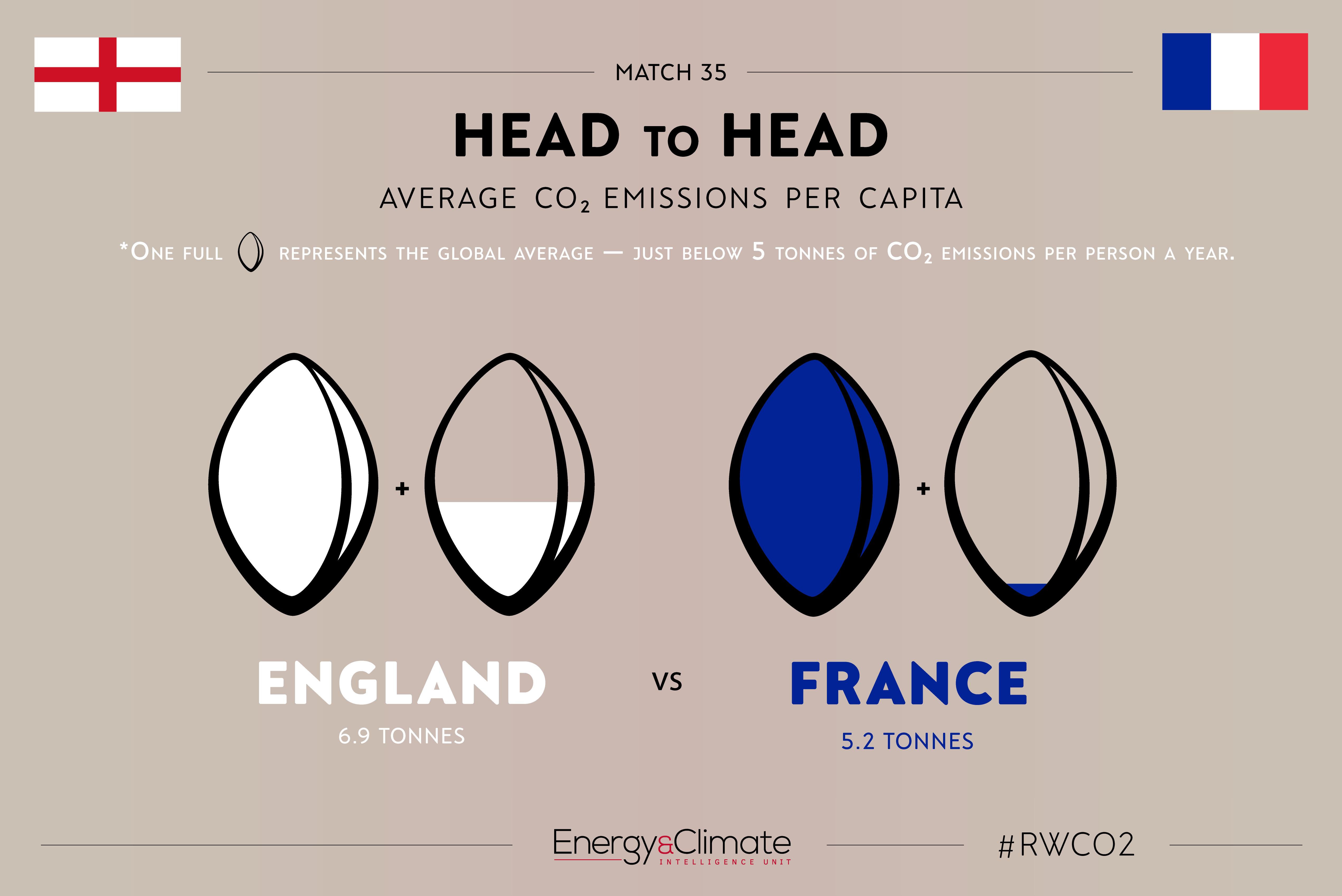 England v France - per capita emissions