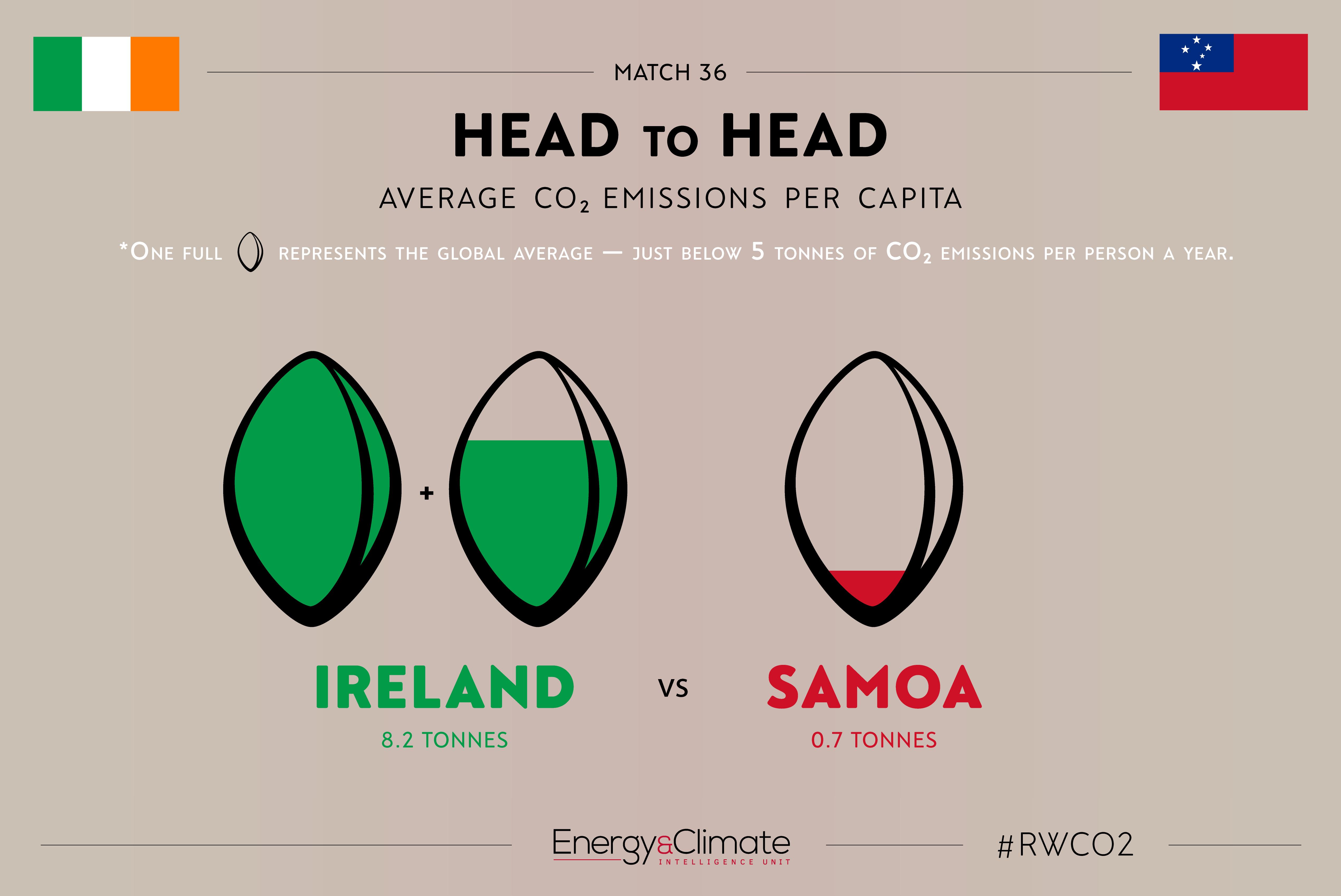 Ireland v Samoa - per capita emissions