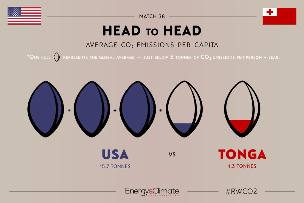 USA v Tonga - per capita emissions