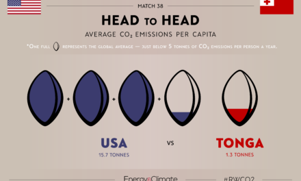 Head to Head: Part Four of #RWCO2