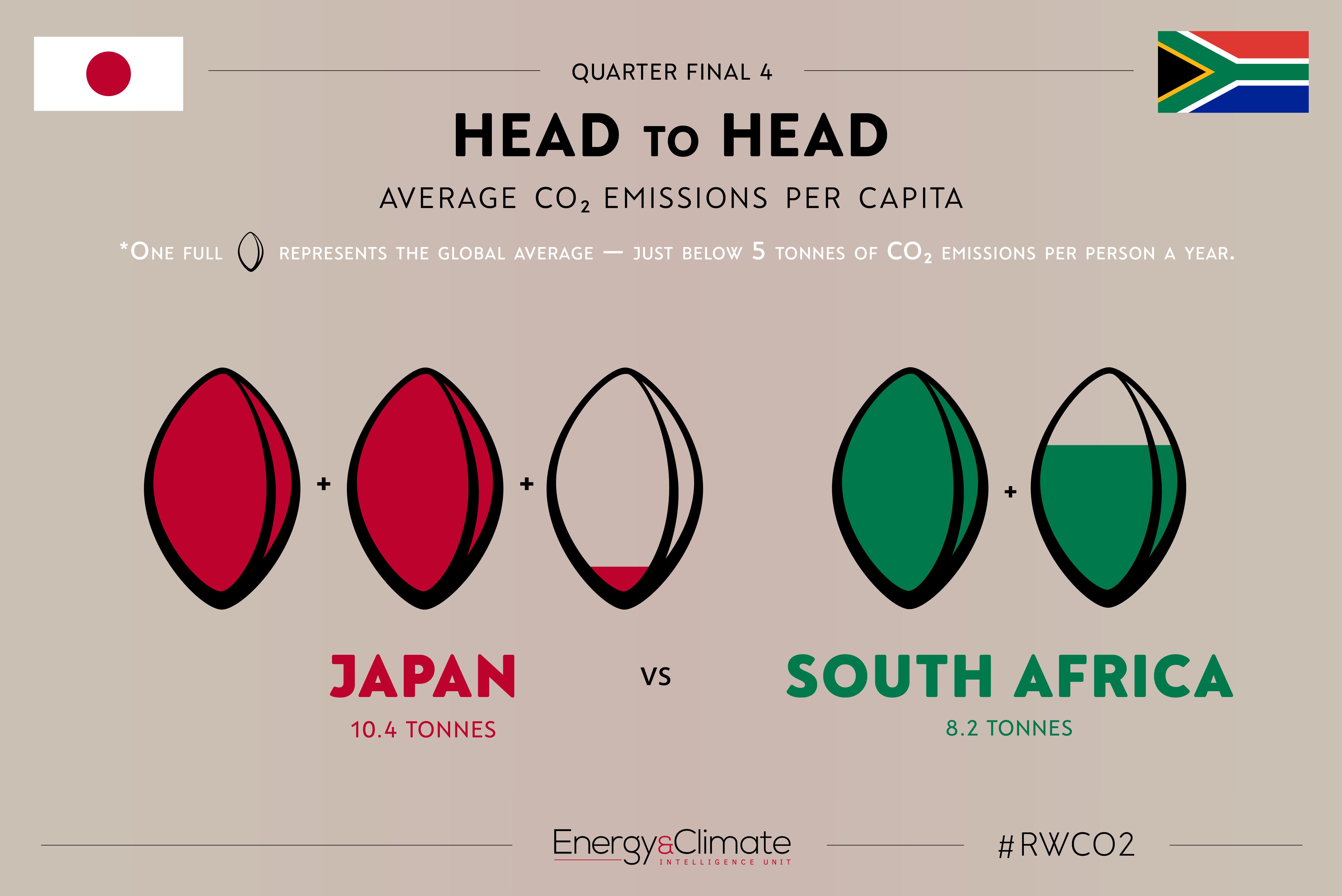Japan v South Africa - per capita emissions