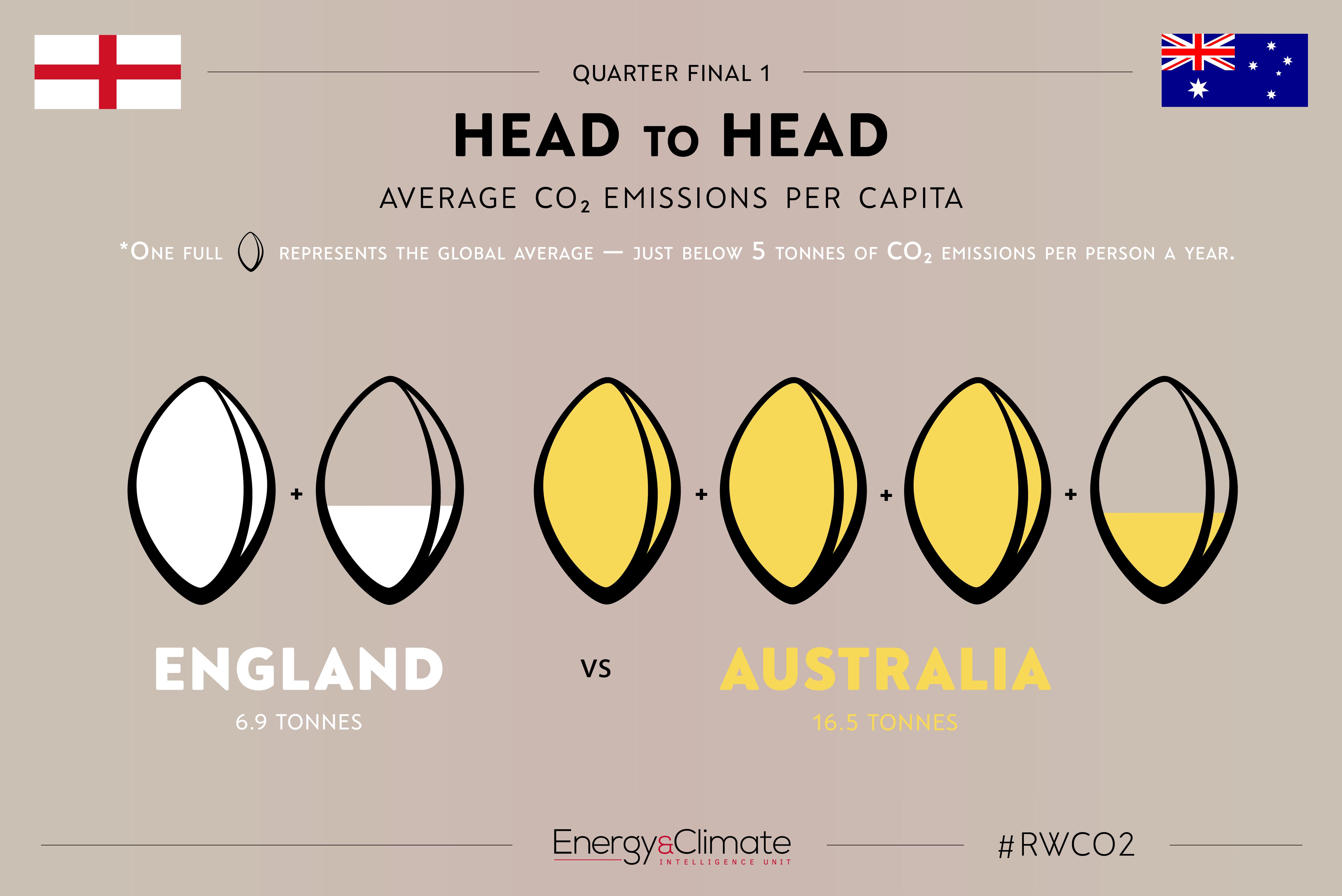 England v Australia - per capita emissions