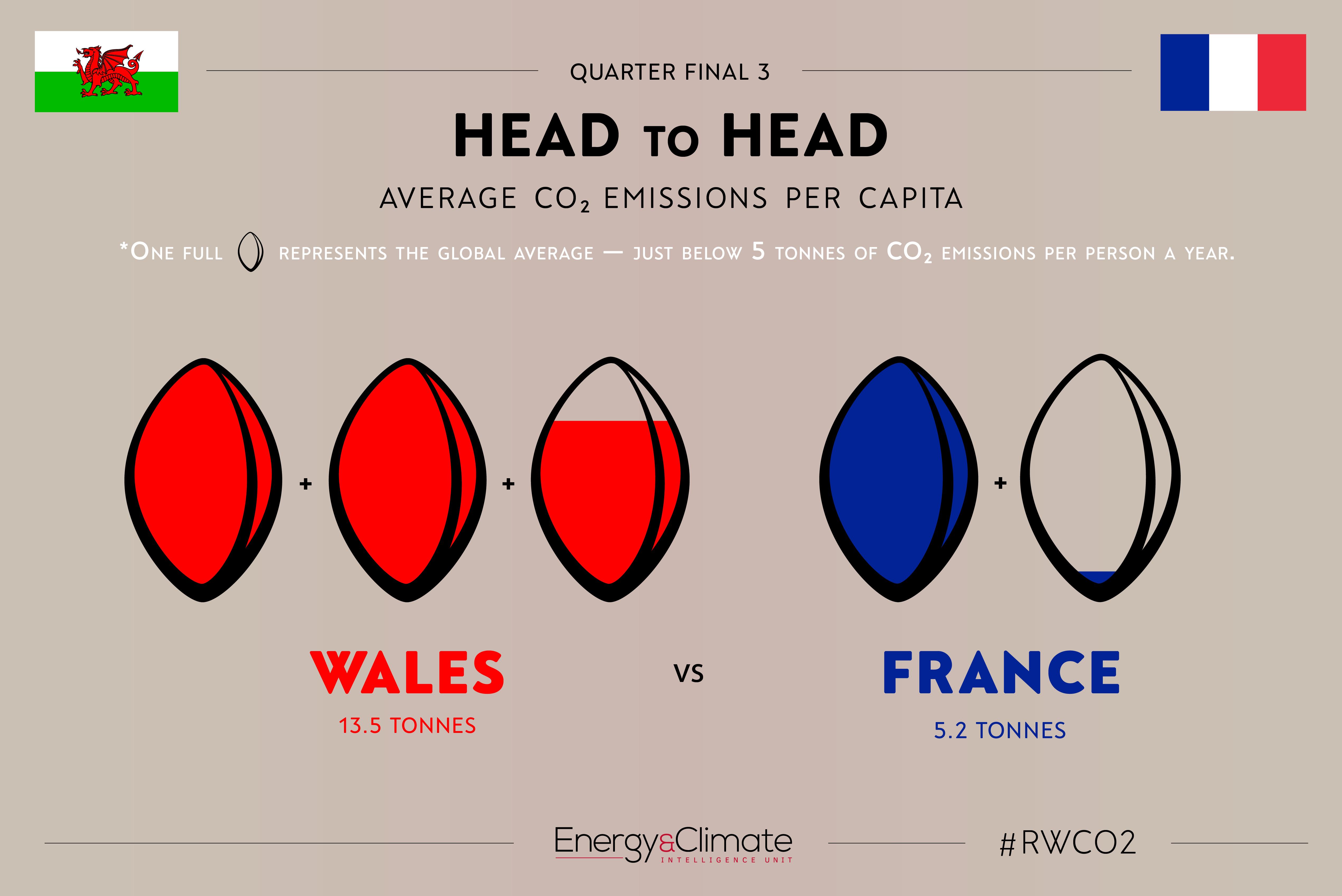 Wales v France - per capita emissions