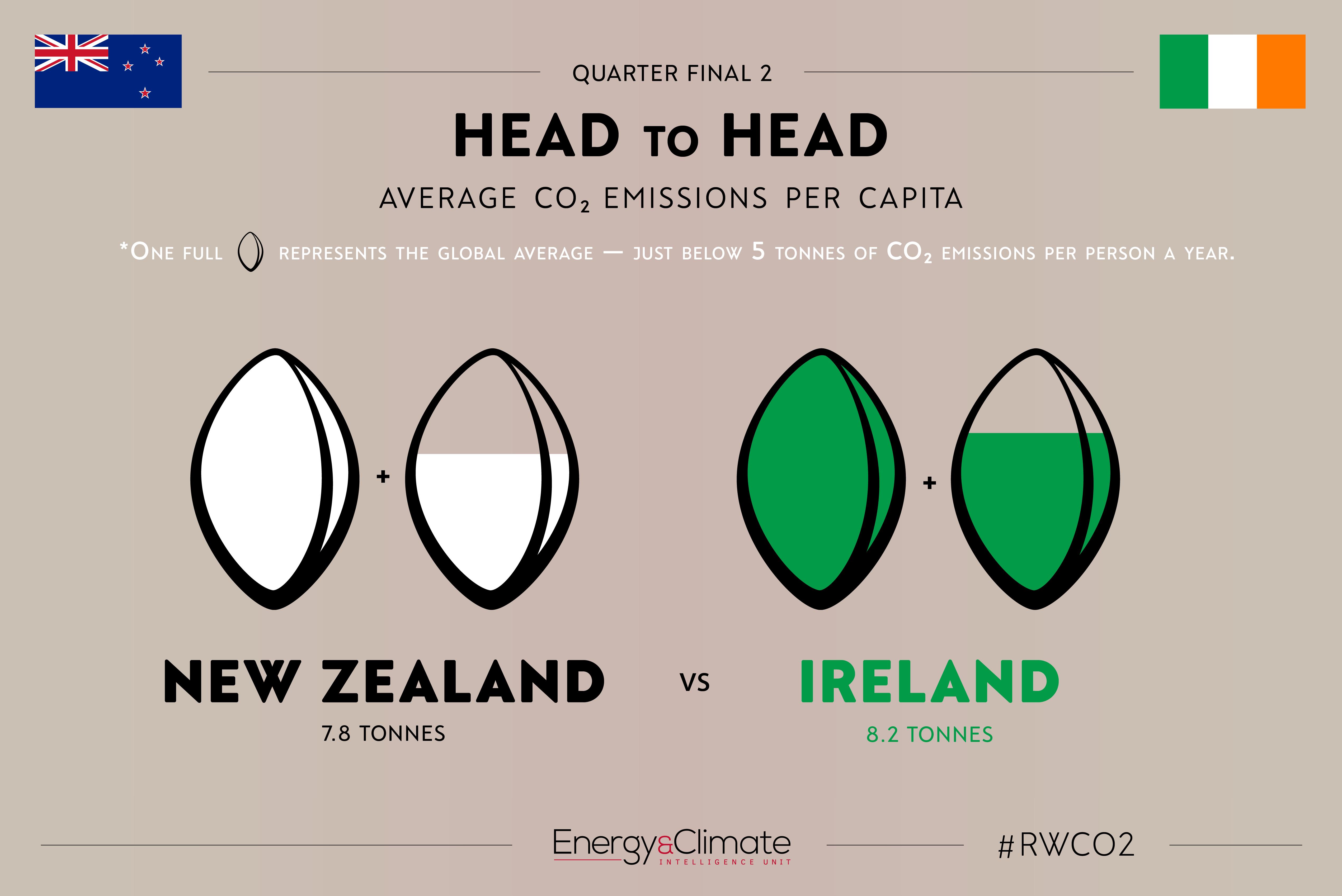New Zeland v Ireland - per capita emissions