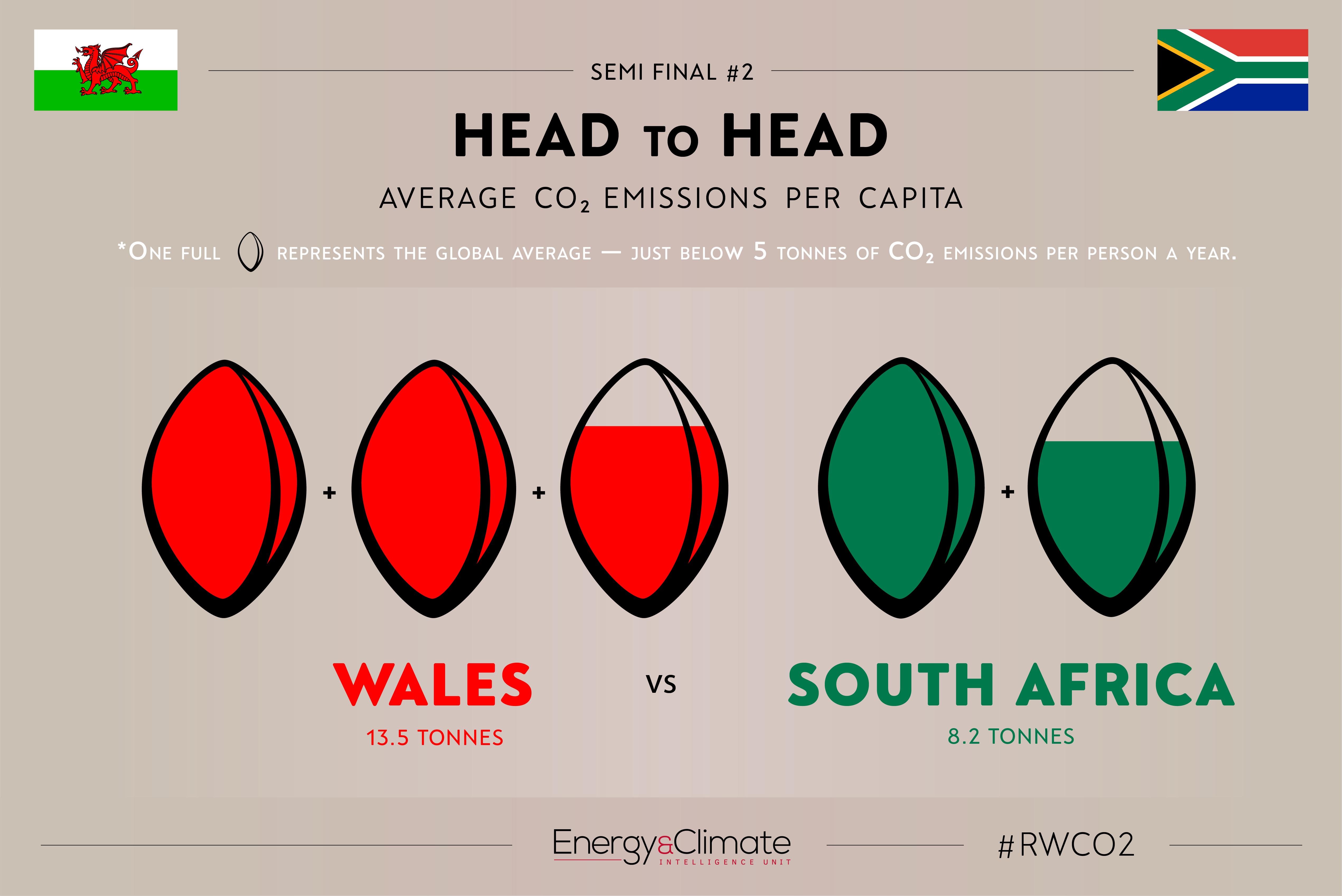 Wales v South Africa - per capita emissions