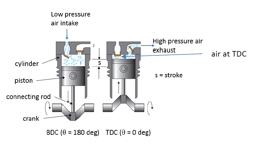 TDC AND BDC OF RECIPROCATING COMPRESSOR