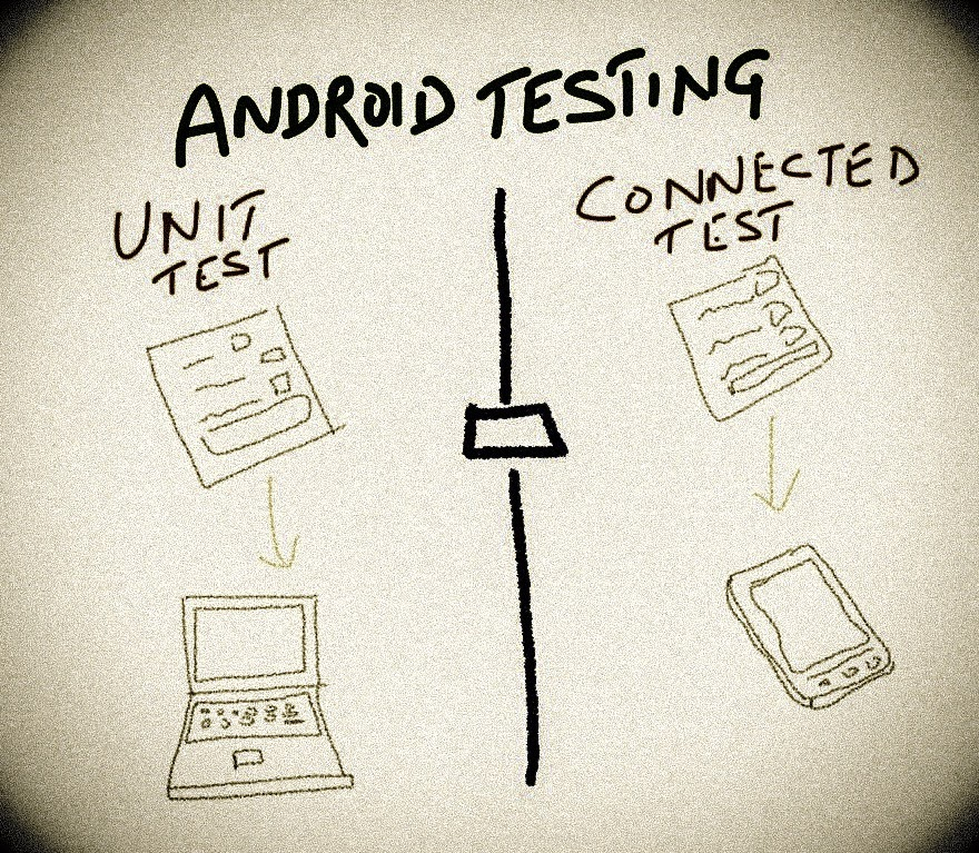 Android Testing - Unit vs Connected