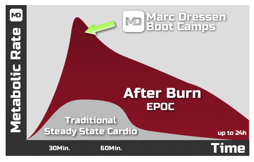 High Intensity Interval Training After Burn Effect Personal Trainer London Boot Camp London