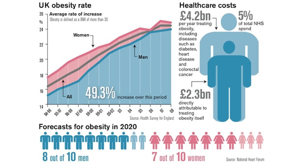 Personal Trainer London Discusses The Rising State Of Obesity In The Uk