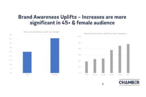 Brand Awareness Uplifts