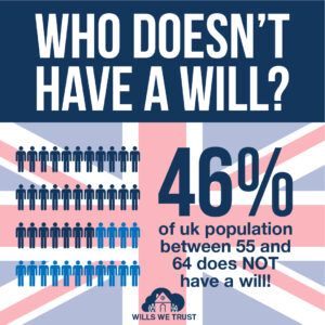 Wills We Trust Who Doesn't Have A Will Post-01