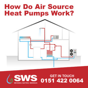 SWS How Do Air Source Heat Pumps Work-01