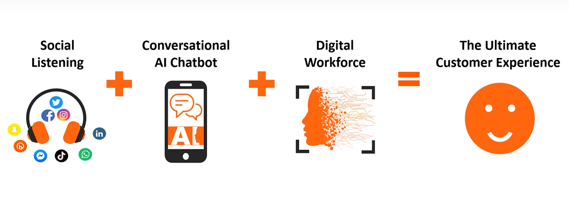 The CyberMAK Formula to Success: Social Listening + Bots = The Ultimate Customer Experience