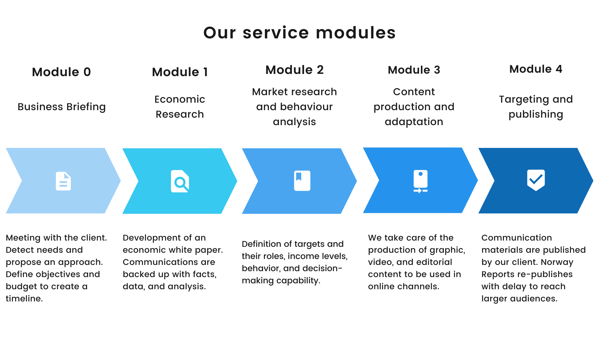Our service modules - Transparent
