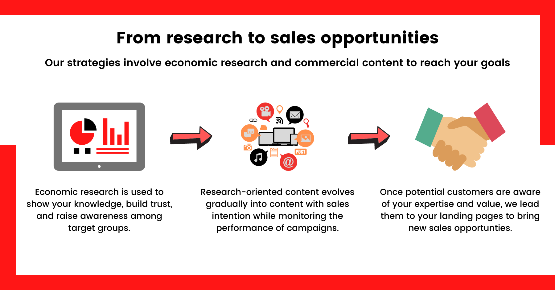From research to sales opportunities