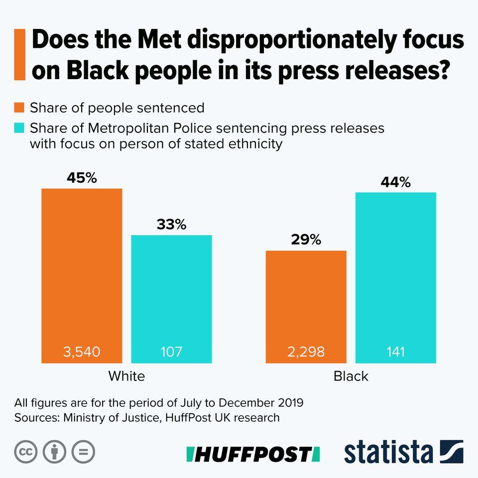 met police media racism