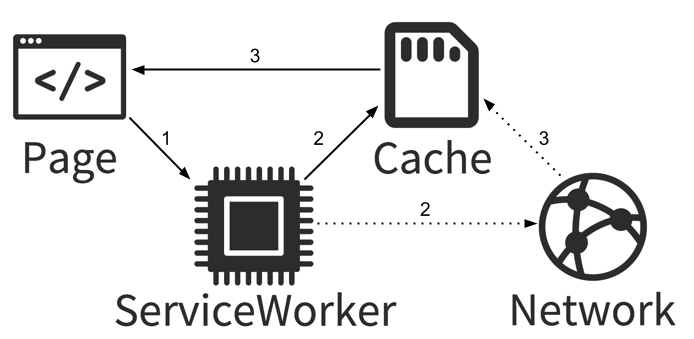 Introduction to Service workers