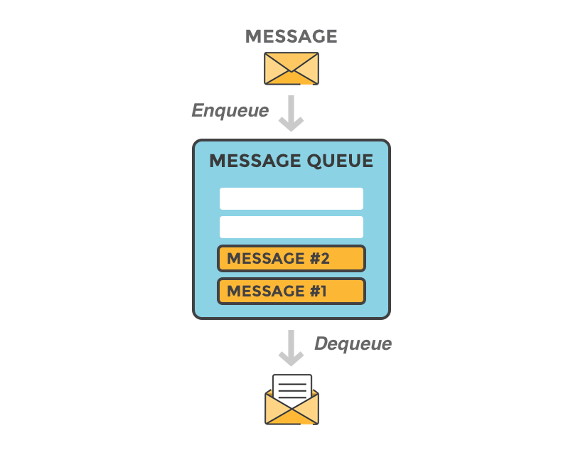 which messaging queue is the best?