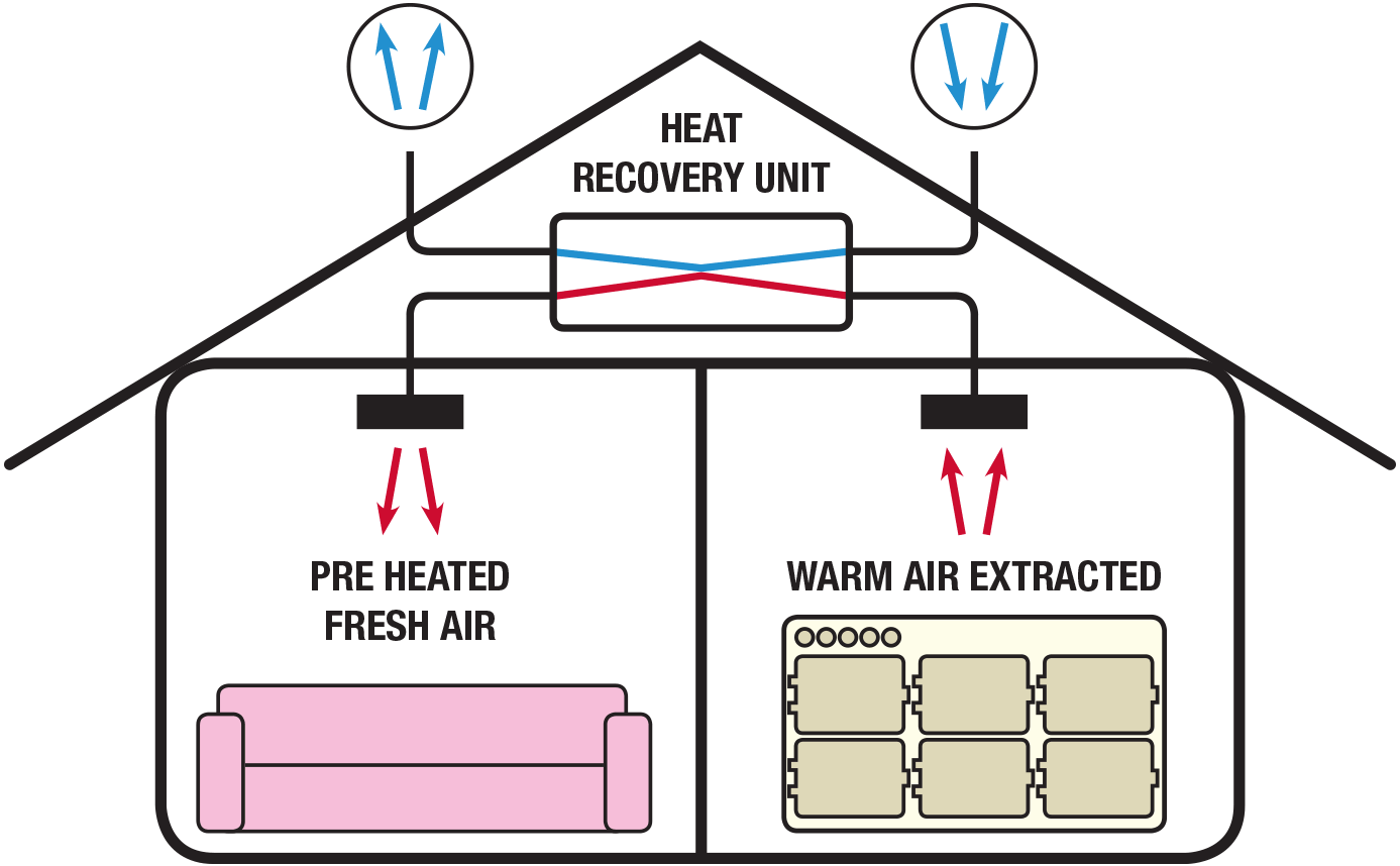 Enviroair. Specialists in domestic mechanical ventilation heat recovery, Domestic Ventilation