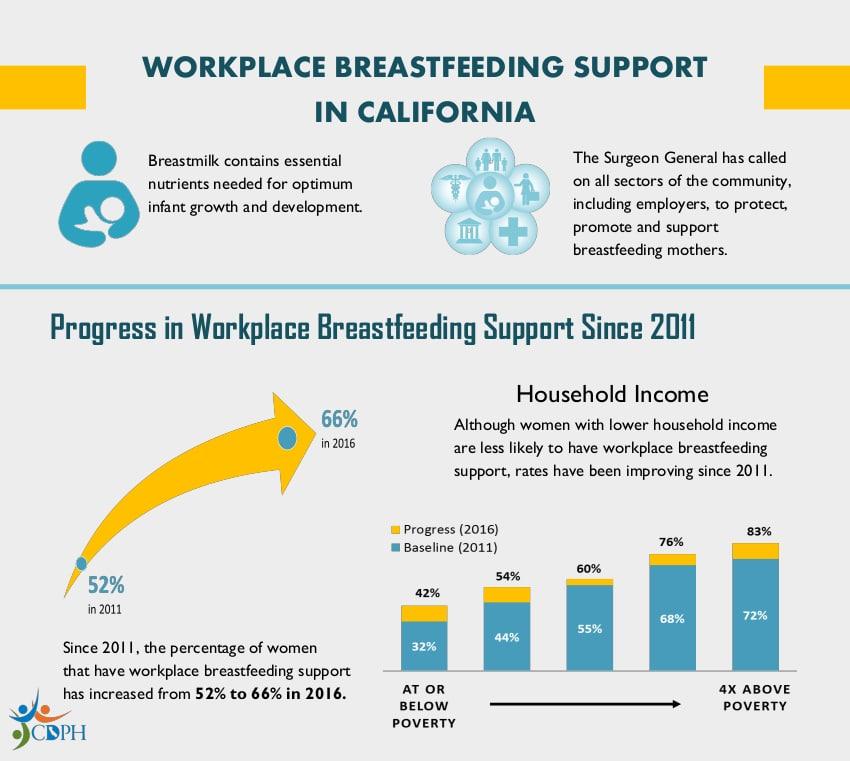 workplace breastfeeding pod lactation room california law
