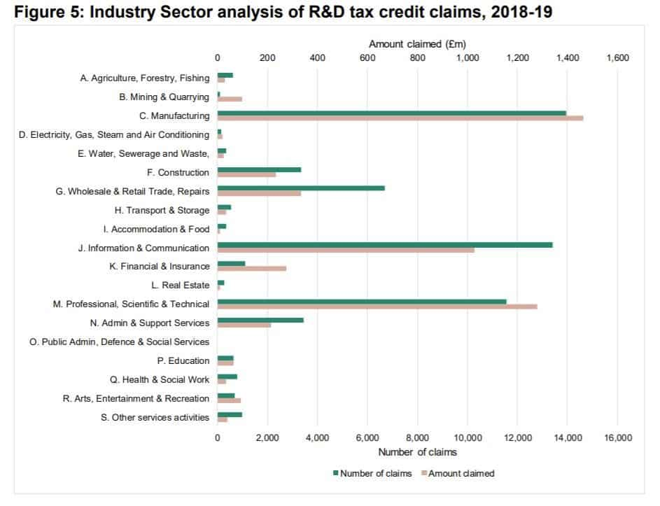 What are R&D Tax Credits