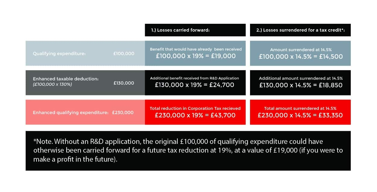 R&D tax Credits Benefits SME Scheme
