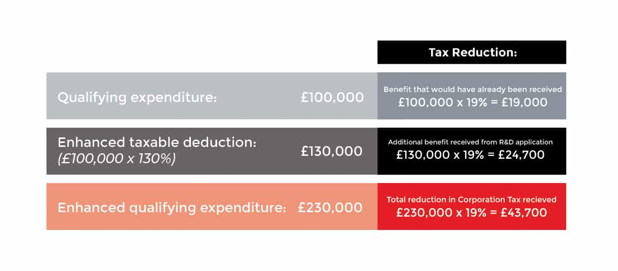 How Does the Benefit Work for the SME Scheme?