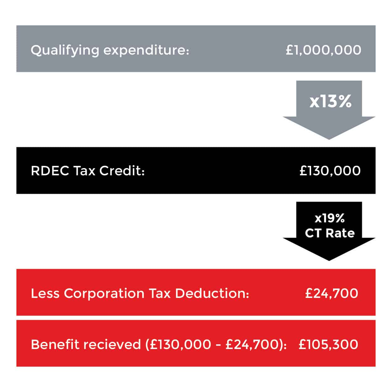 How Does the Benefit Work for the RDEC Scheme?