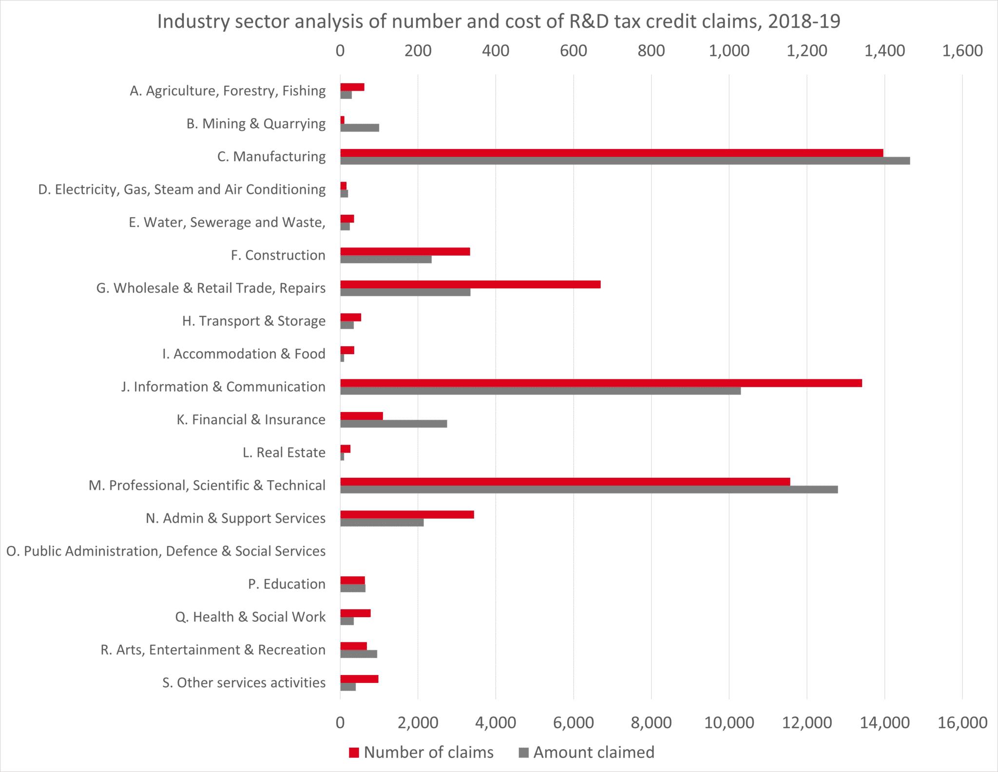 R&D tax credits - industry statistics