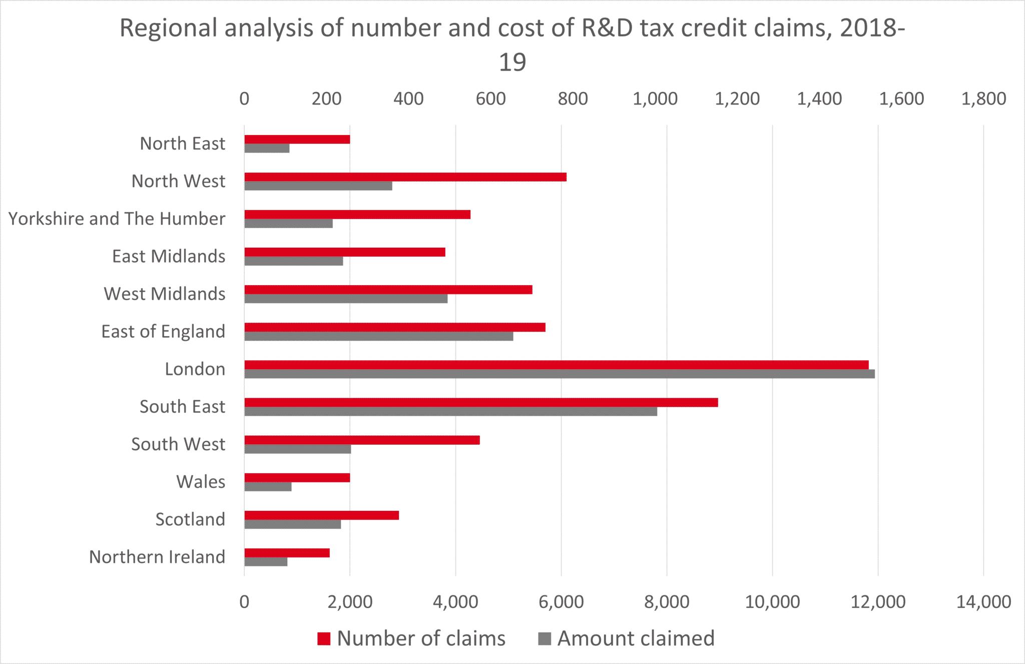 R&D tax credits - regional statistics