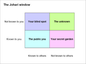30-3 Use this pro technique to discover personality traits you didn't know you had