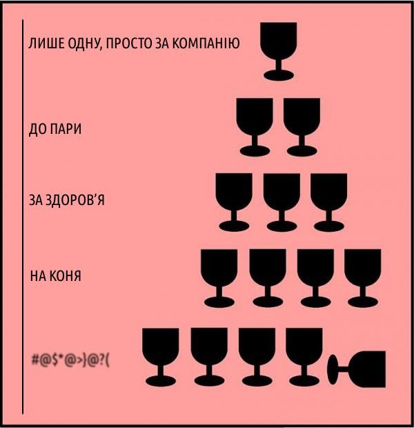Алкогольні стадії