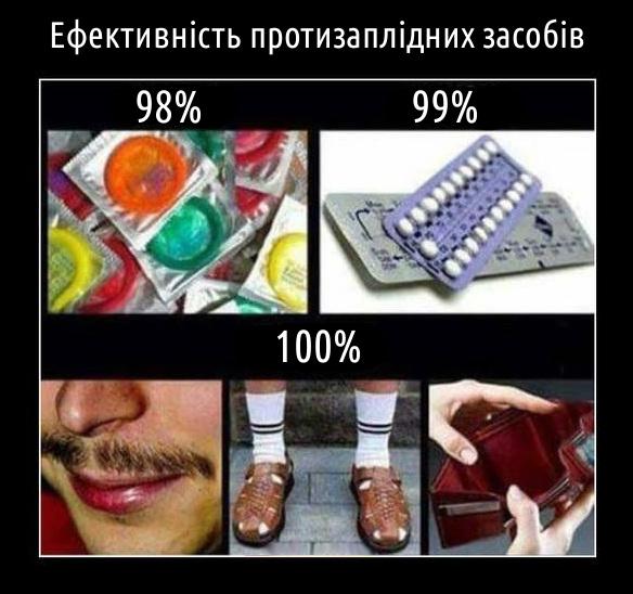 Ефективність протизаплідних засобів