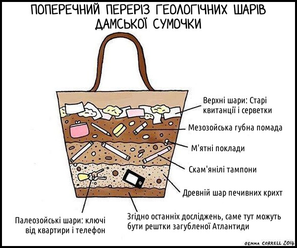 Дослідження дамської сумки. Поперечний переріз Геологічних шарів дамської сумочки. Верхні шари: Старі квитанції і серветки. Мезозойська губна помада. М'ятні поклади. Скам'янілі тампони. Древній шар печивних крихт. Палеозойські шари: ключі від квартири і телефон. Згідно останніх досліджень, саме тут можуть бути рештки загубленої Атлантиди.