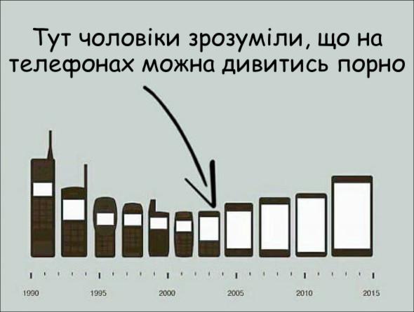 Еволюція телефонів