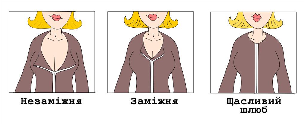 Категорії жінок