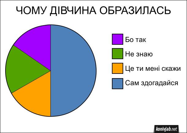 Чому дівчина образилась. Смішна діаграма, статистика. Найпопулярніші відповіді: Бо так, Не знаю, Це ти мені скажи, Сам здогадайся (найпопулярніша відповідь)