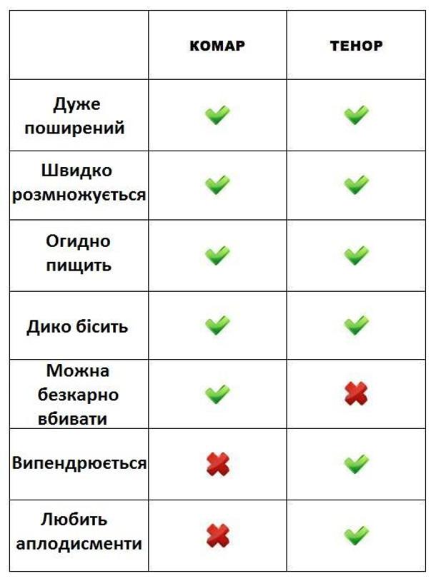 Порівняння комара і тенора. Дуже поширений (так, так); швидко розмножується (так, так); огидно пищить (так, так); дико бісить (так, так); можна безкарно вбивати (так, ні); випендрюється (ні, так); любить аплодисменти (ні, так)