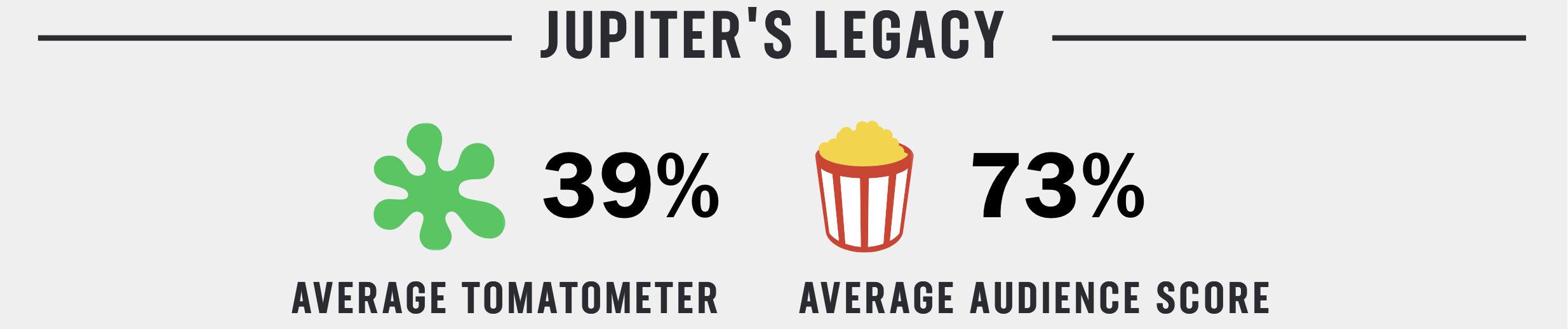 La differenza di giudizio tra critica e pubblico su Jupiter's Legacy
