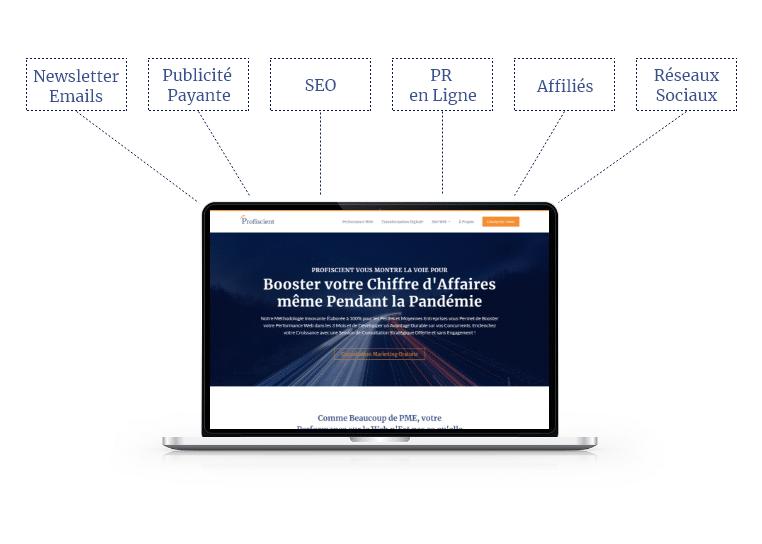 Création de Site Web Marketing par Profiscient