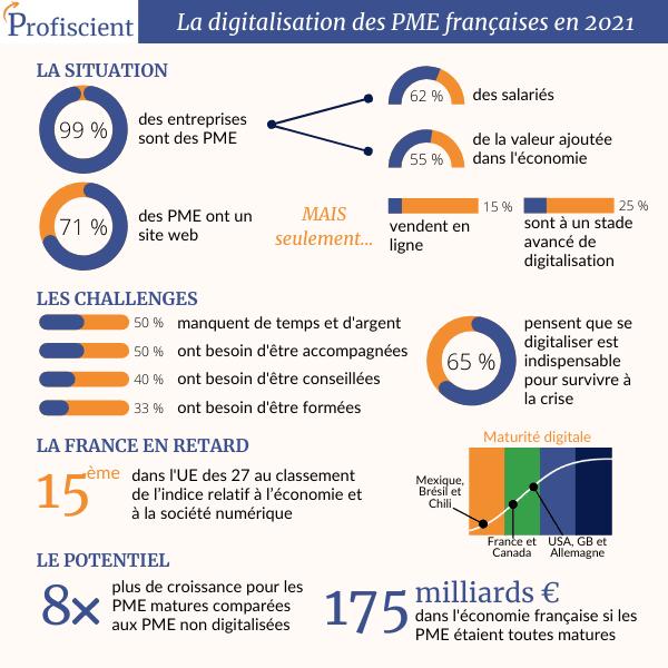 La Digitalisation des PME Françaises en 2021