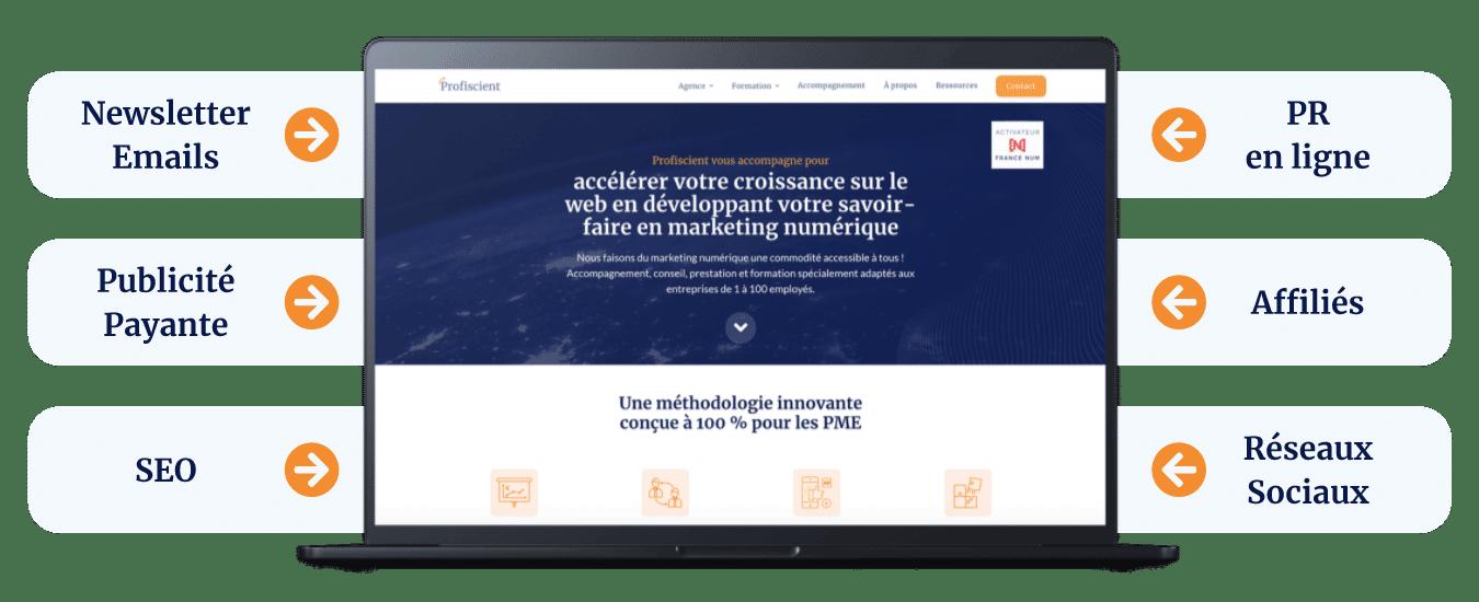 Site web et stratégie marketing